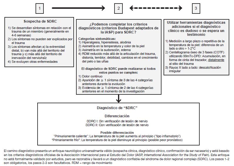 Criterio diagnóstico Sudeck